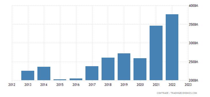 romania exports bulgaria