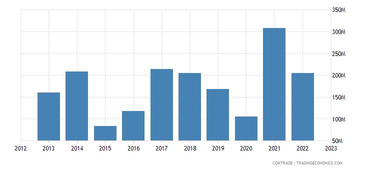 romania exports canada