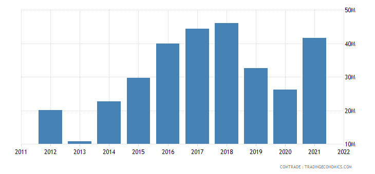 romania exports chile