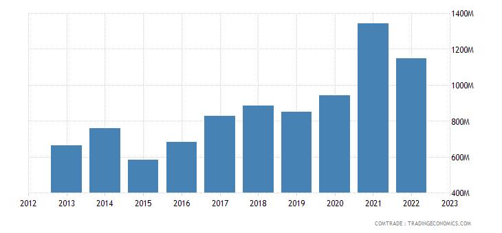romania exports china