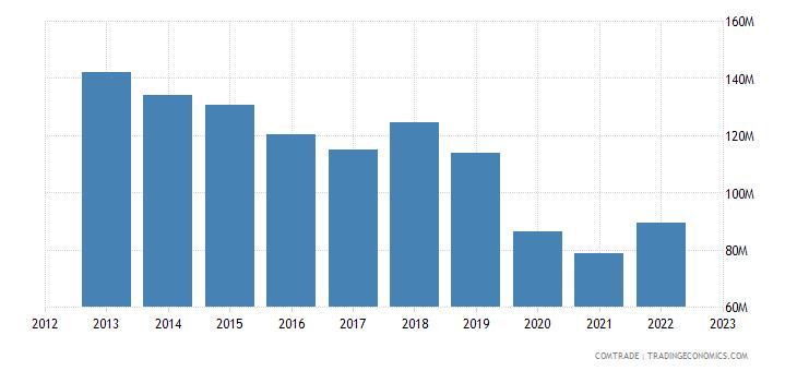 romania exports colombia