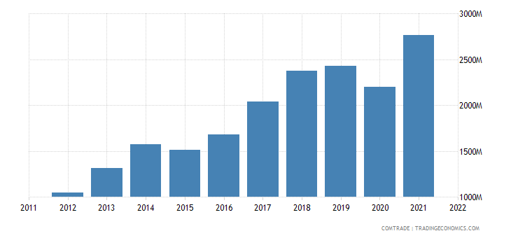 romania exports czech republic