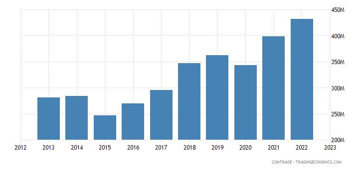 romania exports denmark