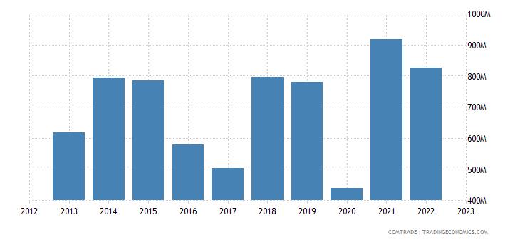 romania exports egypt