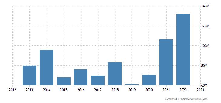 romania exports estonia