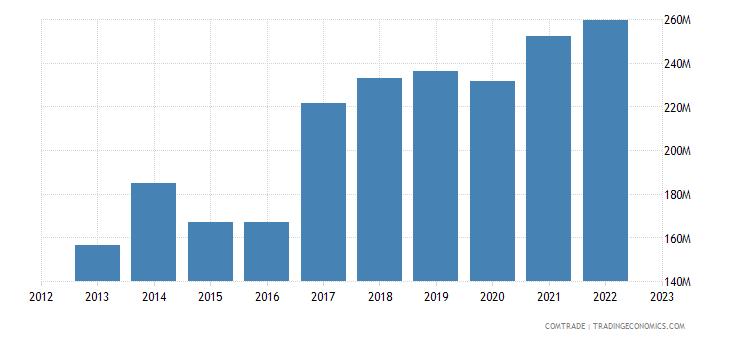 romania exports finland
