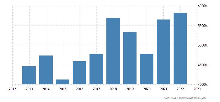 romania exports france