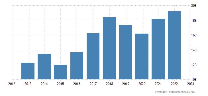 romania exports germany