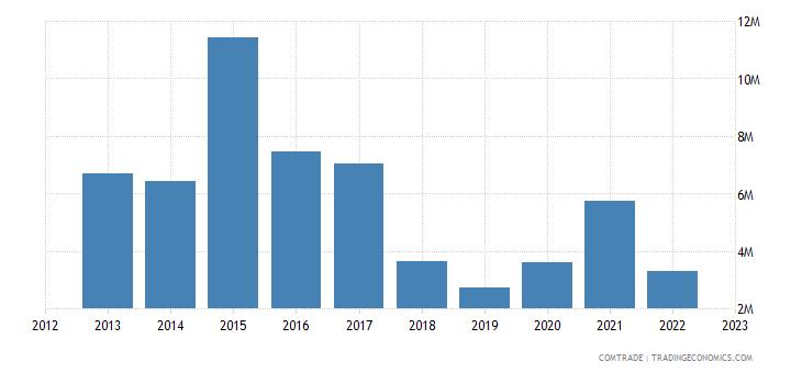 romania exports ghana