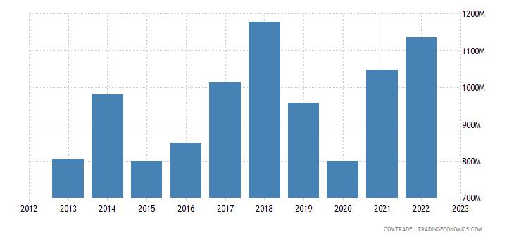 romania exports greece