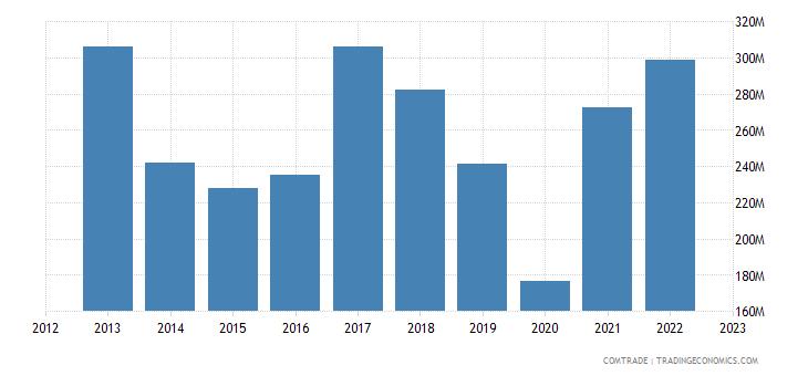 romania exports india