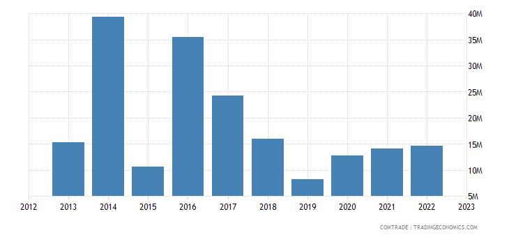 romania exports indonesia