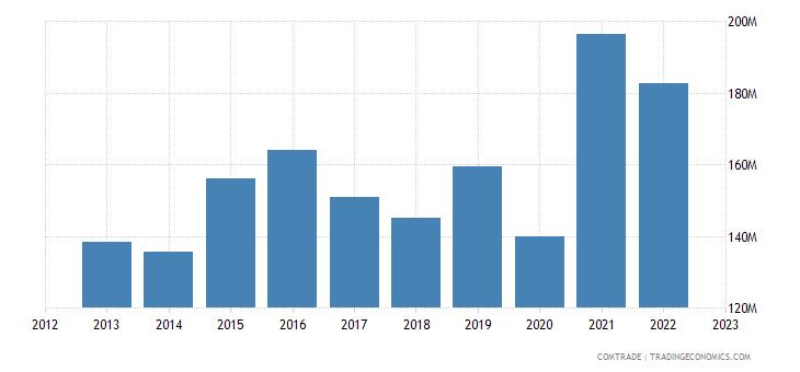 romania exports ireland