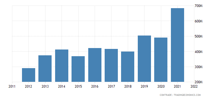 romania exports israel