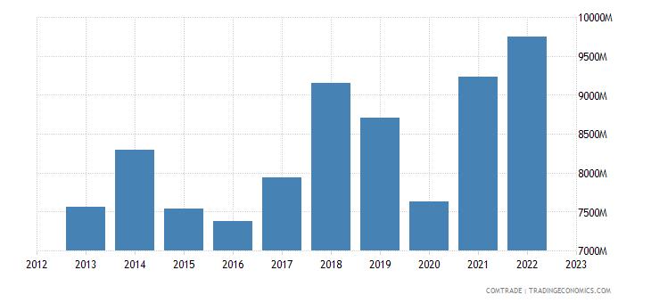 romania exports italy