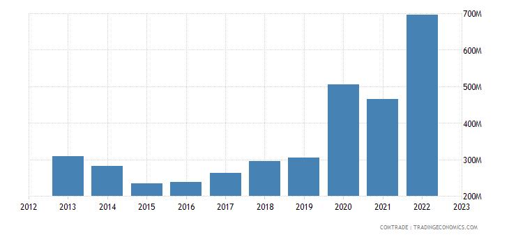 romania exports japan