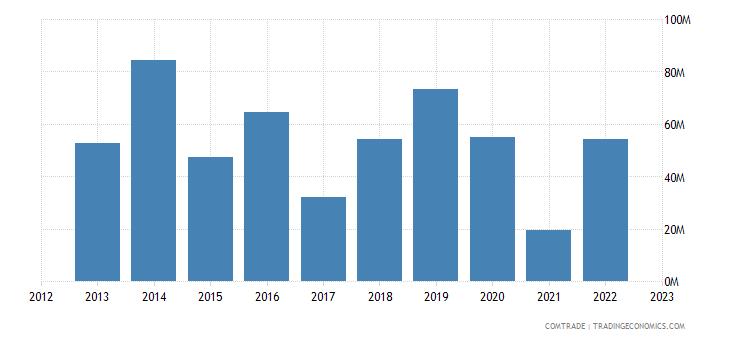romania exports kazakhstan