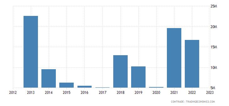 romania exports kenya