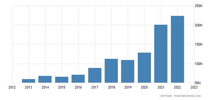 romania exports lithuania