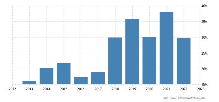 romania exports luxembourg