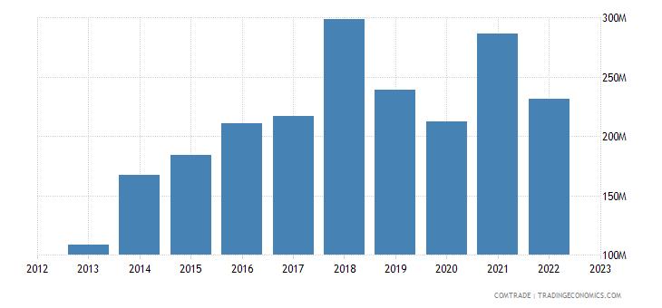 romania exports macedonia