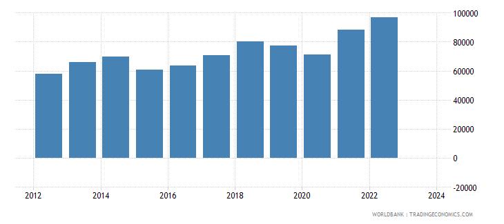 romania exports merchandise customs current us$ millions wb data