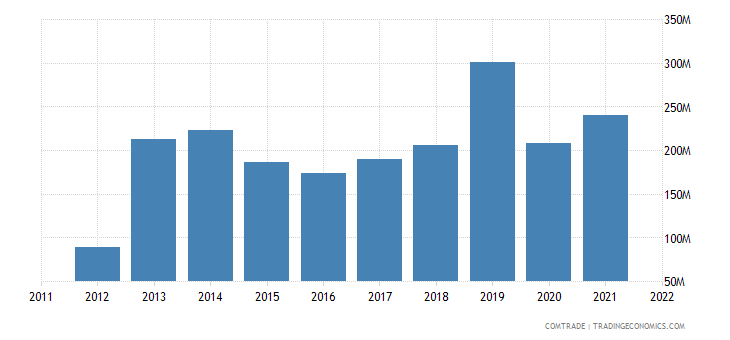 romania exports mexico