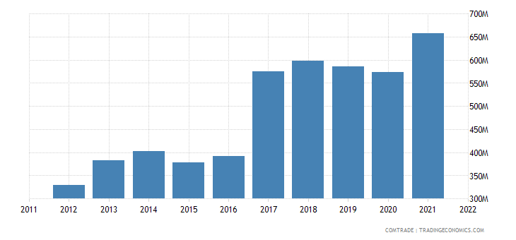 romania exports miscellaneous articles base metal