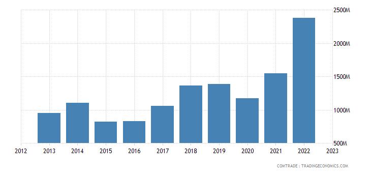 romania exports moldova