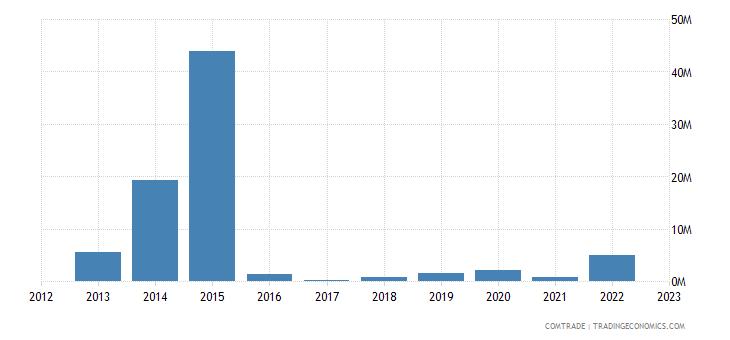 romania exports mozambique