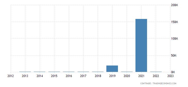 romania exports namibia