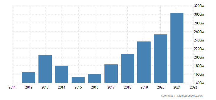 romania exports netherlands