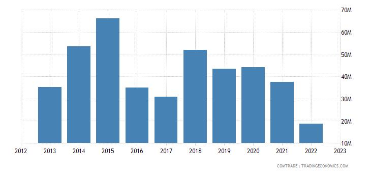 romania exports nigeria