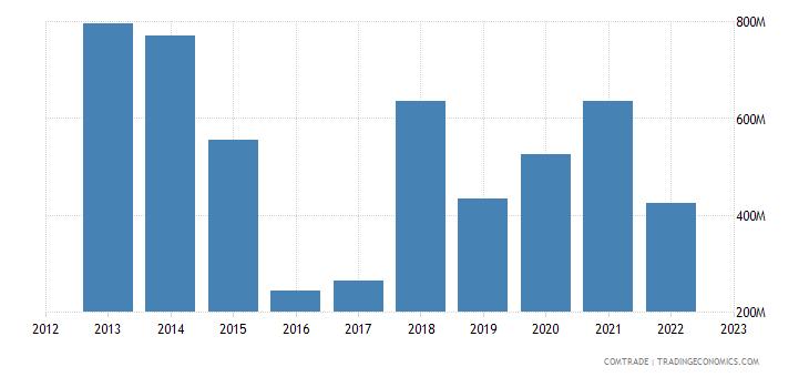 romania exports norway
