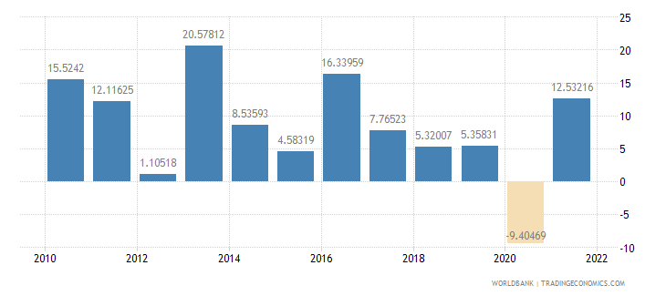 romania exports of goods and services annual percent growth wb data