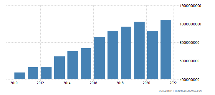 romania exports of goods and services constant 2000 us$ wb data