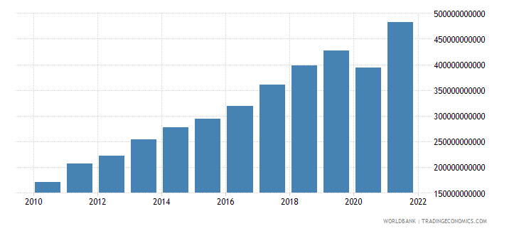 romania exports of goods and services current lcu wb data