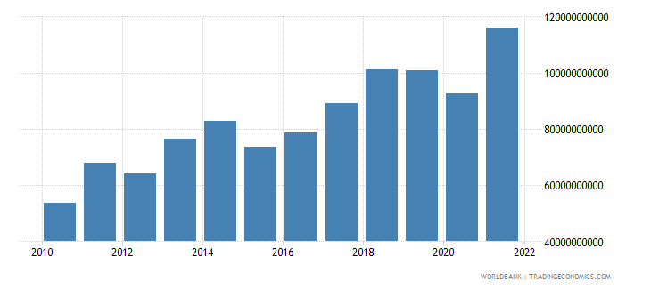 romania exports of goods and services current us$ wb data