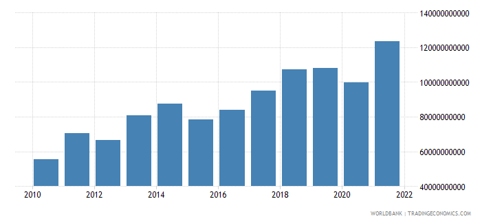 romania exports of goods services and income bop current us$ wb data