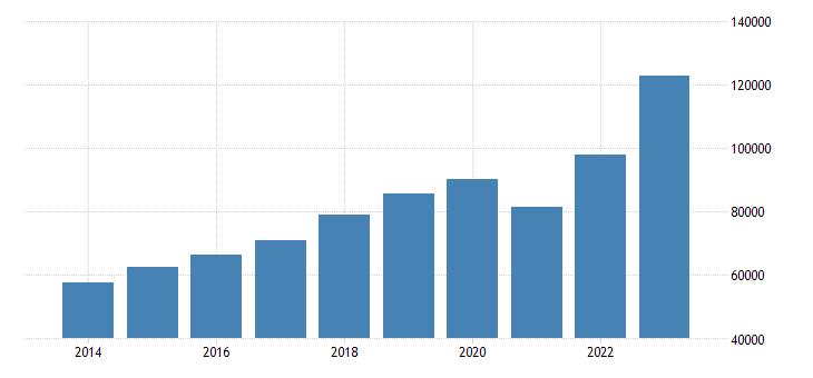 romania exports of goods services eurostat data