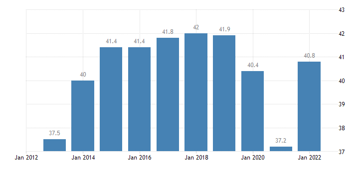 romania exports of goods services in percent of gdp eurostat data