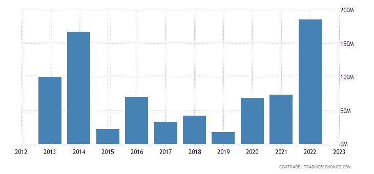 romania exports pakistan