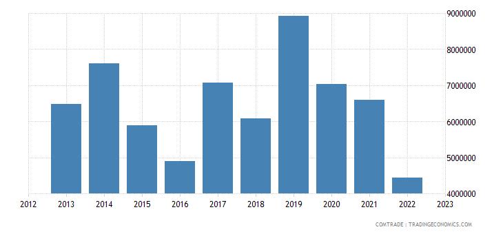 romania exports peru