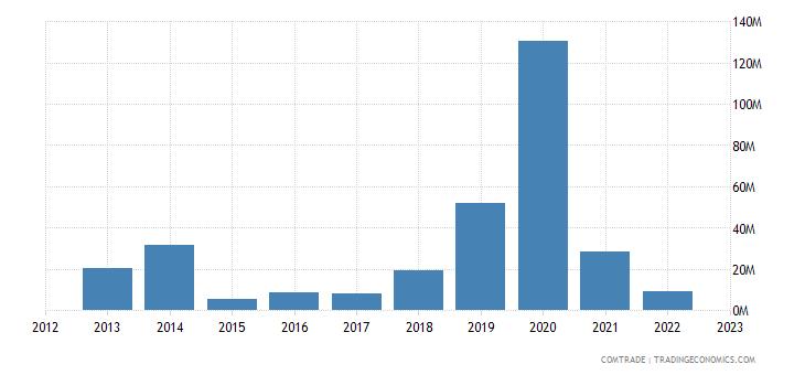 romania exports philippines