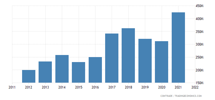 romania exports portugal