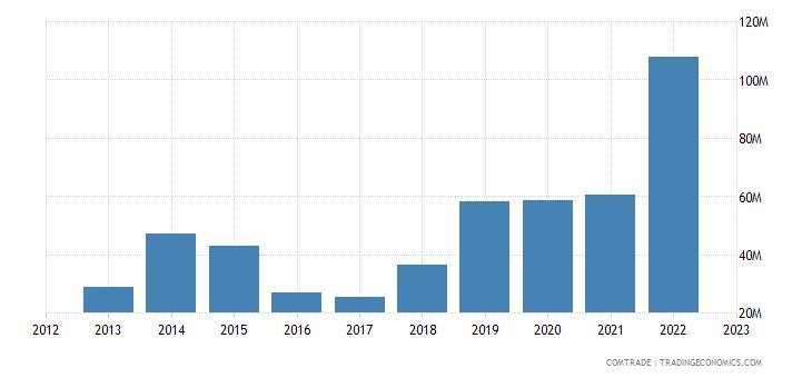 romania exports qatar