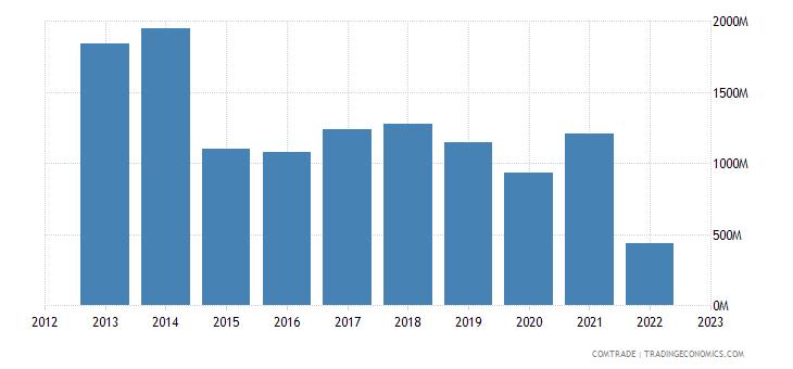 romania exports russia