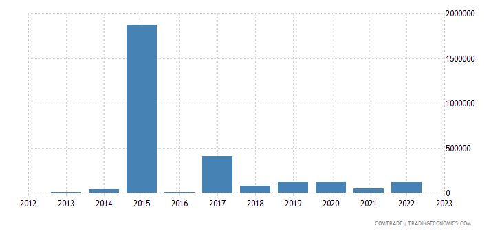 romania exports rwanda