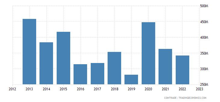 romania exports saudi arabia