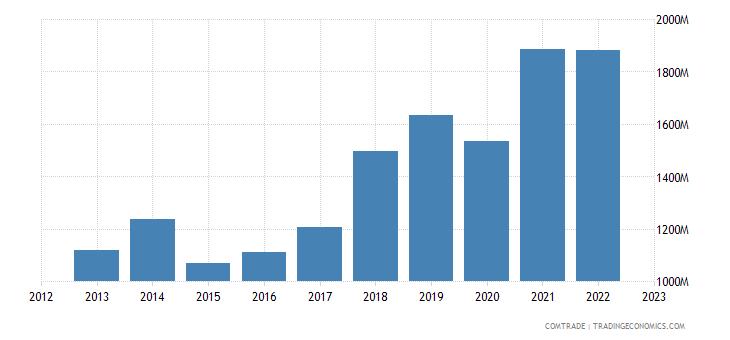 romania exports slovakia